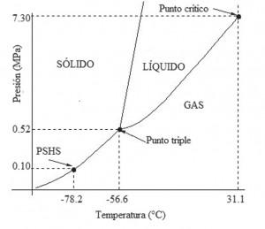 Diagrama de fases del refrigerante co2