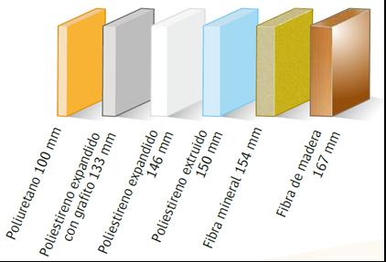 Materiales utilizados en el aislamiento t rmico de camaras - Materiales de construccion aislantes ...