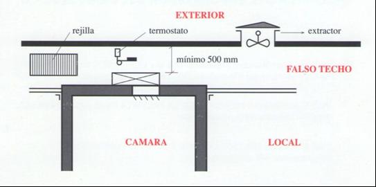 Ubicacion de equipo frigorifico compacto de techo en camaras frigorificas