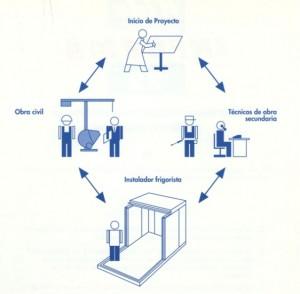 Ciclo coordinante en el proyecto constructivo de una camara frigorifica