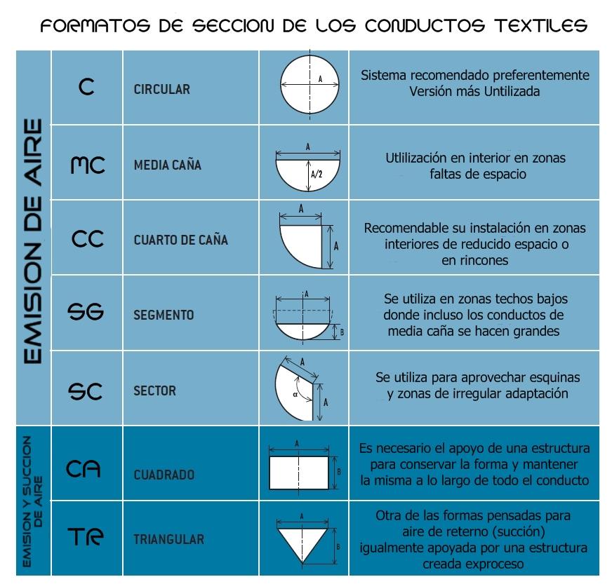 Formatos de seccion de los difusores textiles