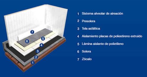componentes construccion camaras frigorificas