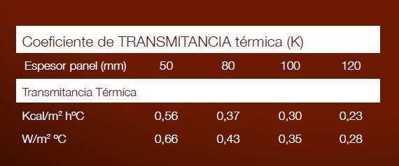 Transmitancia termica panel Lana de Roca