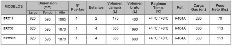 datos tecnicos 2 expositores refrigerados ERC