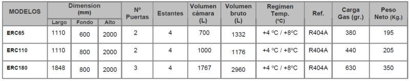 datos tecnicos 3 expositores refrigerados ERC