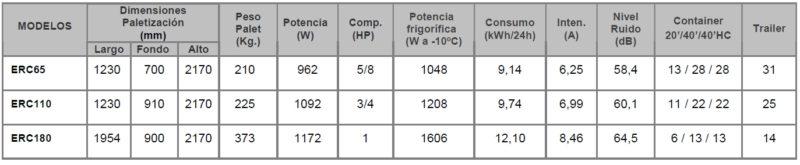 datos tecnicos 4 expositores refrigerados ERC