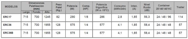 datos tecnicos expositores refrigerados ERC
