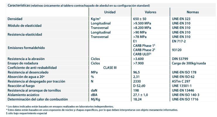Caracteristicas tecnicas Suelo Madera abedul Fenolico