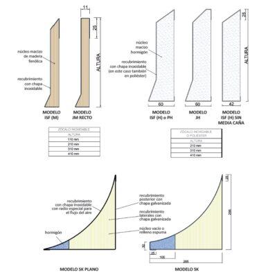 Medidas y Modelos en Zócalos prefabricados acabados en inoxidable